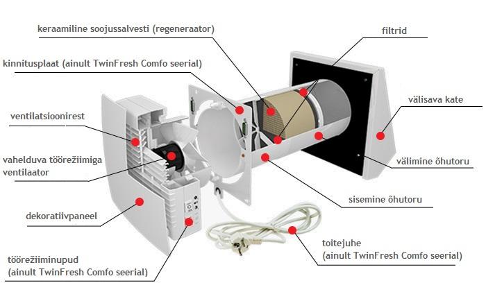 TwinFresh Comfo konstruktsioon