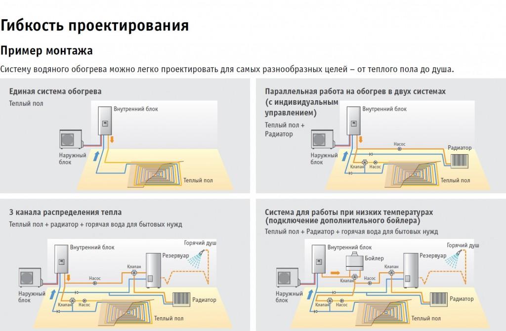 Fujitsu_Воздушно-водяные системы