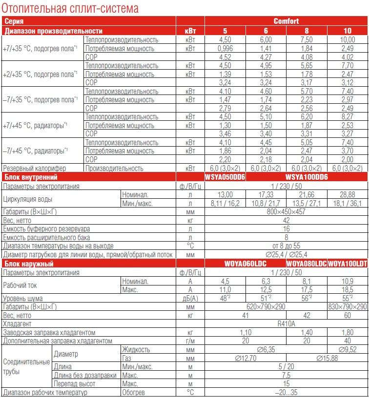 Сравнительная таблица серии тепловых насосов воздух/вода Fujitsu Comfort: