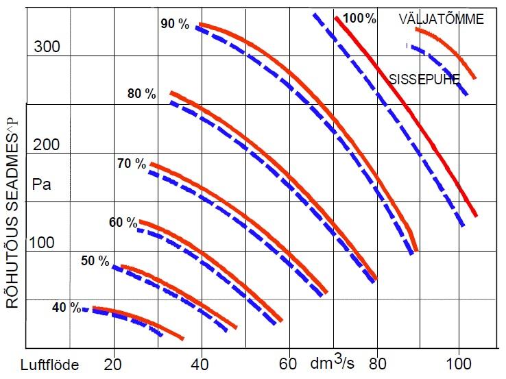 Divk DE-C 95 õhurõhugraafik