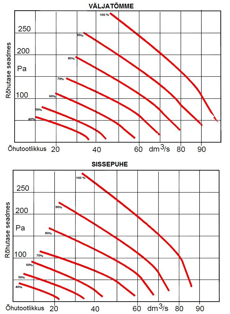 Divk DE-C 120 DE õhurõhugraafik