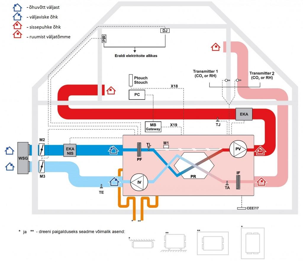 Eramu ventilatsioonisüsteemi