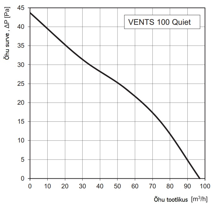 Vents 100 Quiet