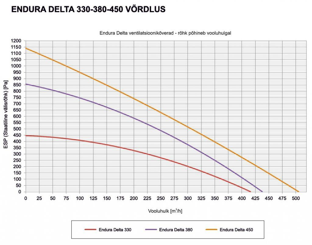 Renson Endura Delta rõhu ja õhuhulga graafikud
