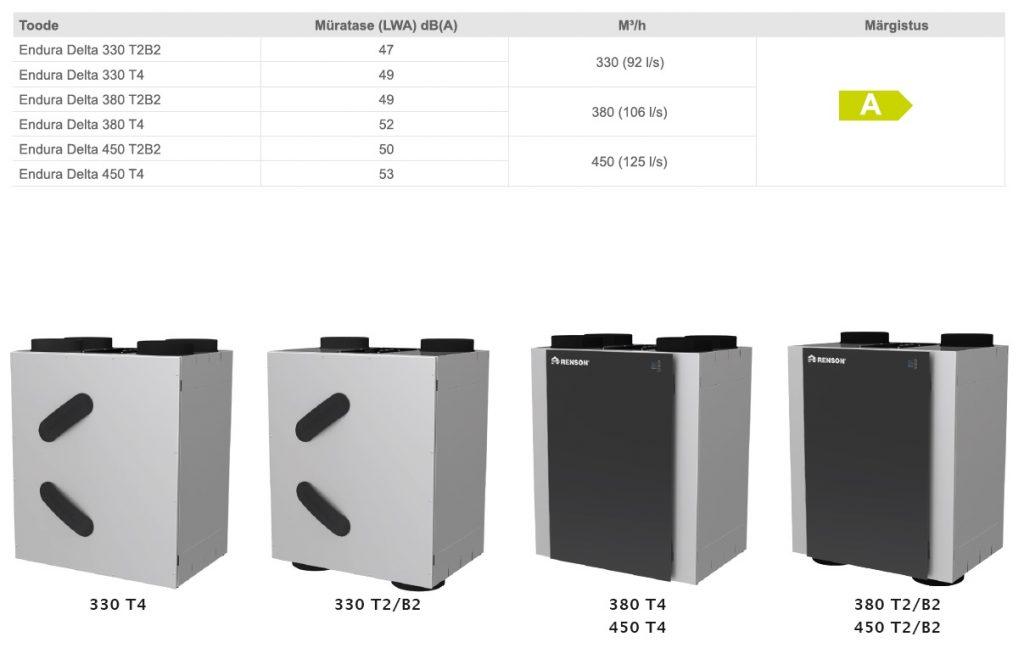 Soojustagastusega täisautomaatne nõudluspõhine ventilatsiooniseade