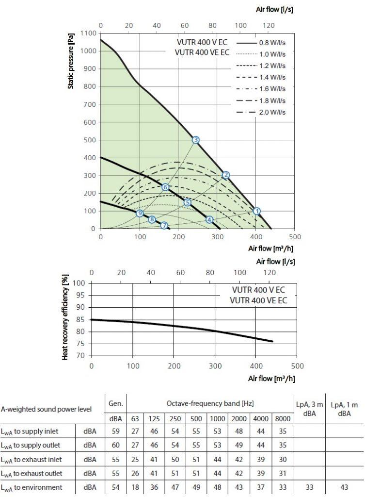 Soojustagastusega ventilatsiooniseade Vents VUTR 400 V(E) EC