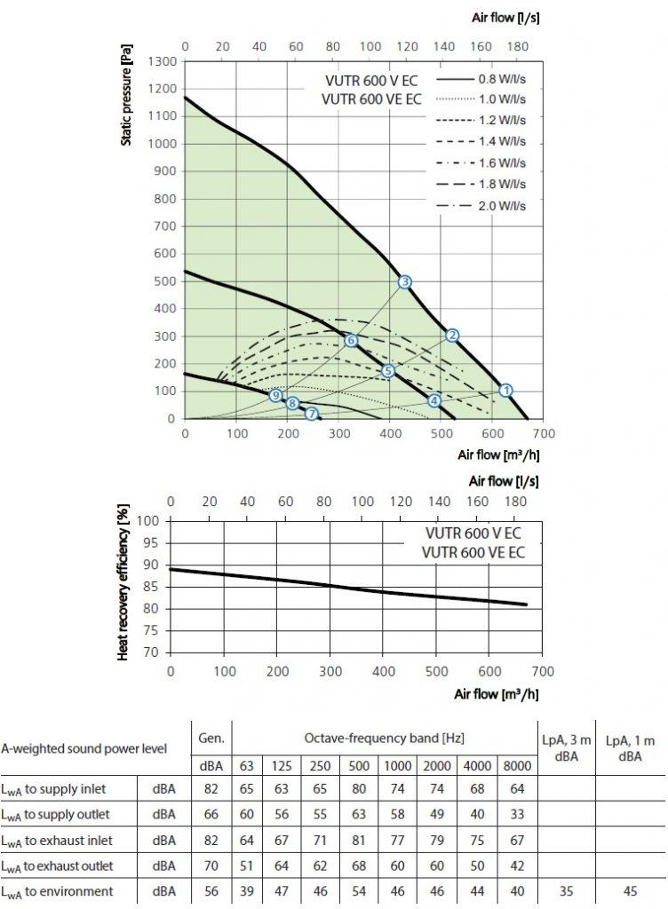 Soojustagastusega ventilatsiooniseade Vents VUTR 600 V(E) EC
