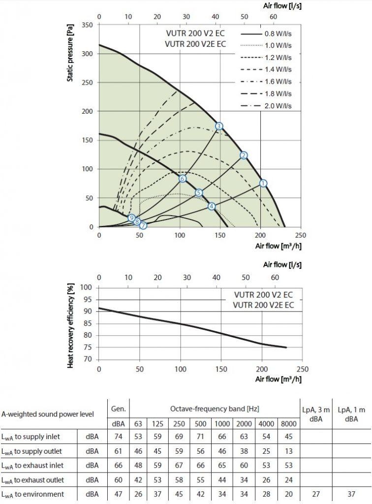 Soojustagastusega ventilatsiooniseade Vents VUTR 200 V(2)(E) EC
