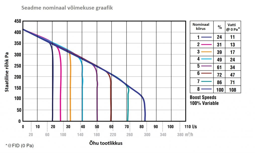 Soojustagastusega ventilatsiooniseade. Soojustagastusega ventilatsiooniagregaat. Ventilatsooniseade põhjamaa kliimasse. Suveõhu möödavooluklapp. Passiivne jahutus