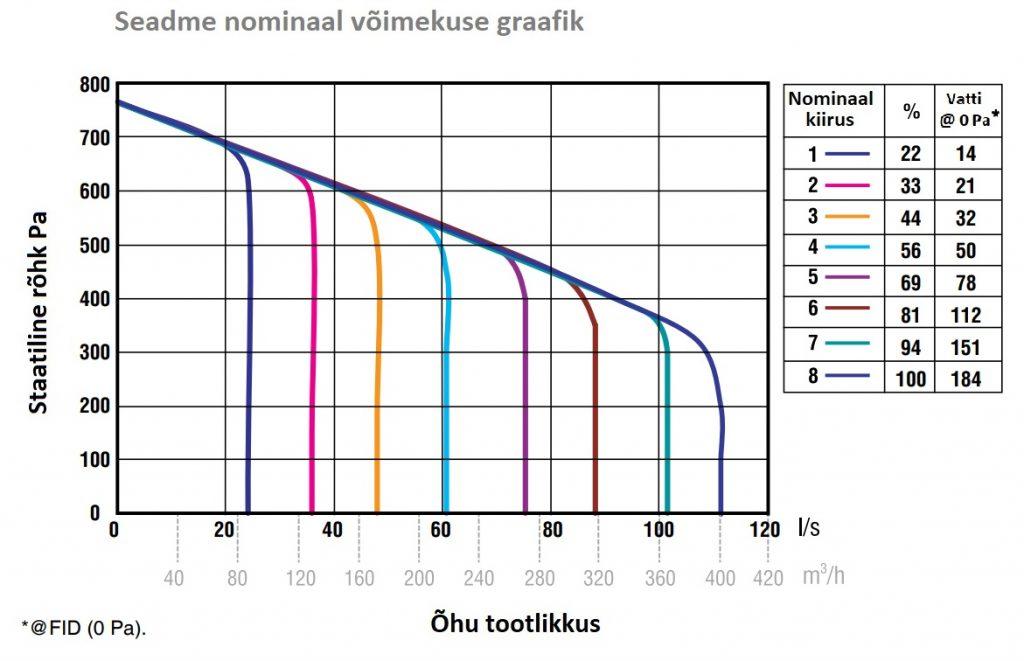 Põhjamaa kliimasse mõeldud töökindel kompaktne ja töökindel ventilatsiooniseade