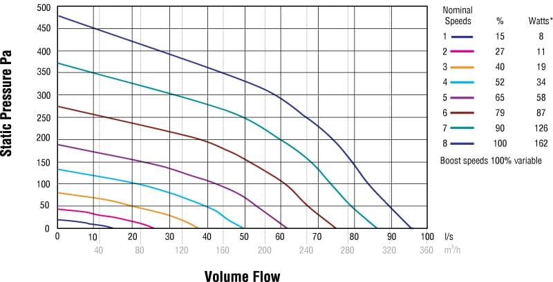 HRV 200 Q Plus tootlikus
