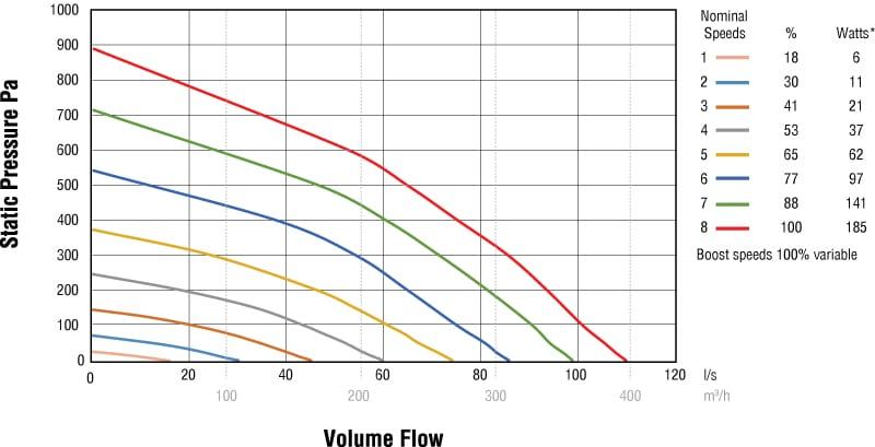 HRV1.6-Performance-Curves