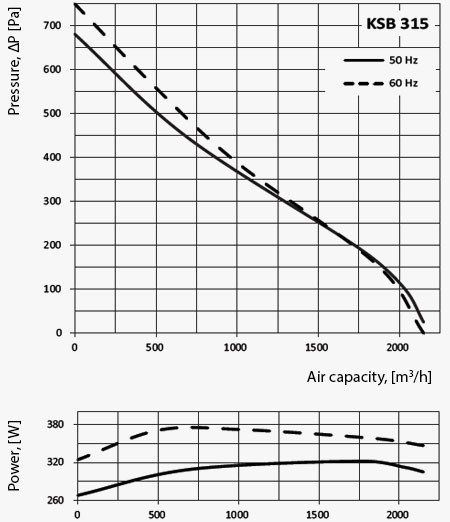 KSB-315-graf